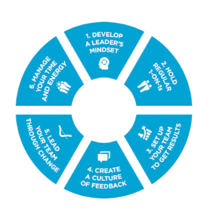 6 critical practices-1